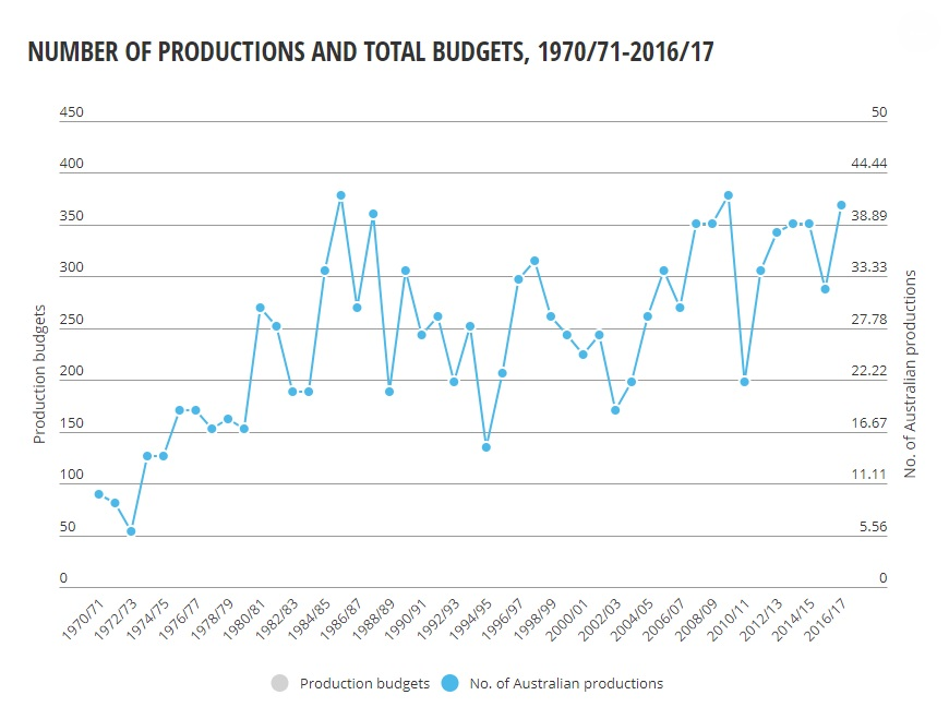 Line Graph showing Australian Film Industry production numbers and budgets and the need for private investment